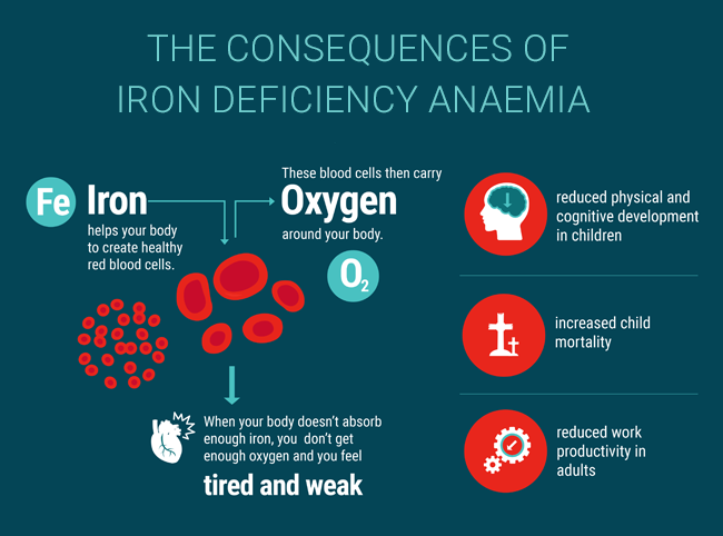 The consequences of anaemia